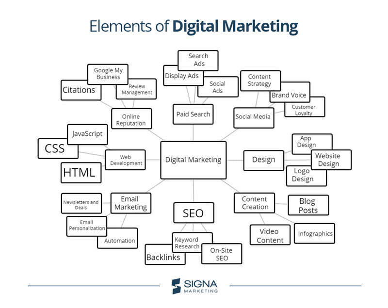 Mind map of the elements of digital marketing